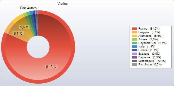 http://www.allo-olivier.com/Photos-Forum/Elagage-Statistiques/Elagage-2008/03-Europe-Camembert.jpg